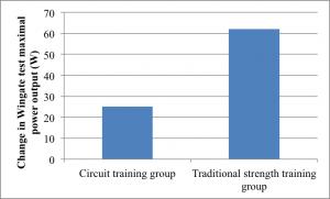 Circuit-Training-Graph-11-300x181